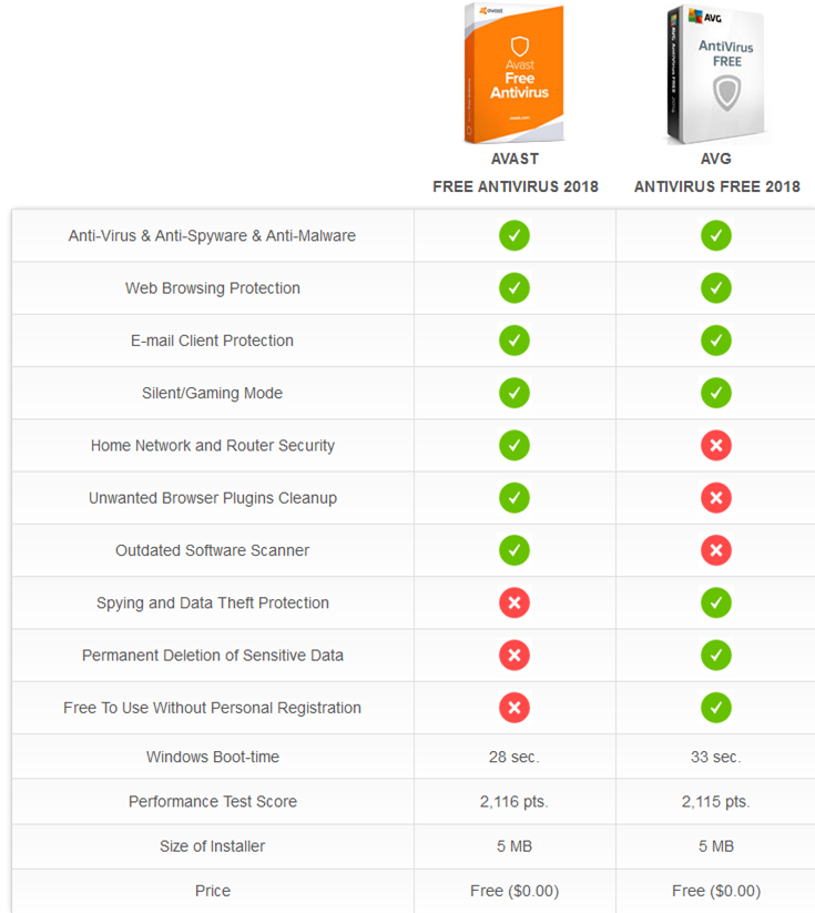 Comparatif antivirus gratuit